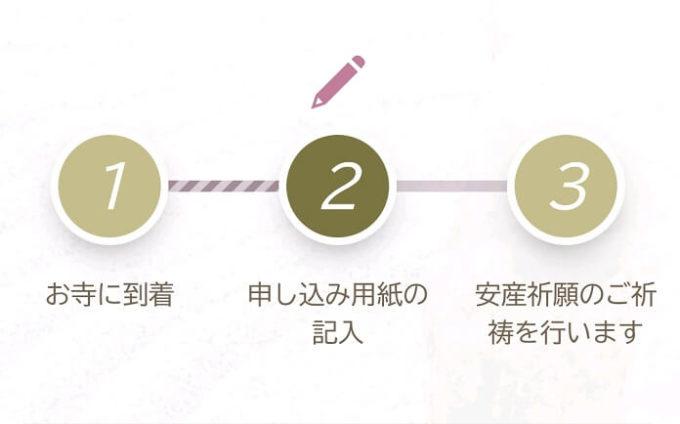 安産祈願のプロセスステップ追加しました