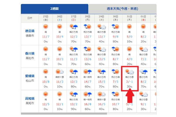 四国地方の2週間天気